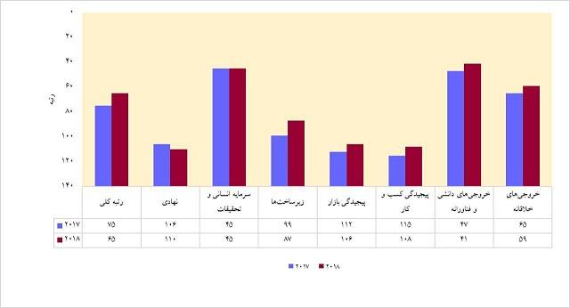 جهش ۱۰پله ای ایران در رتبهبندی شاخص جهانی نوآوری